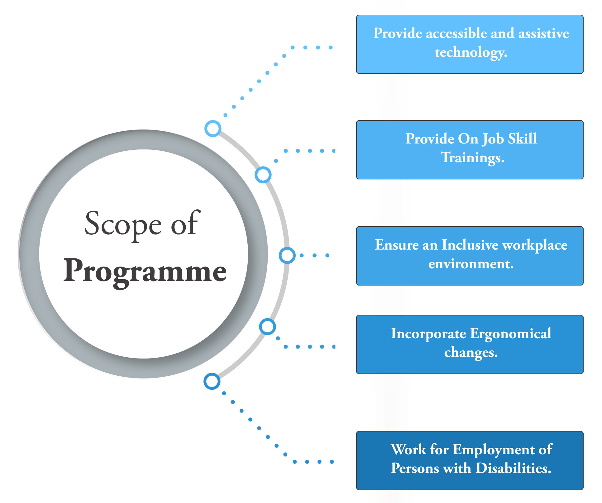 scope-of-programe-img2-csrminda-2020